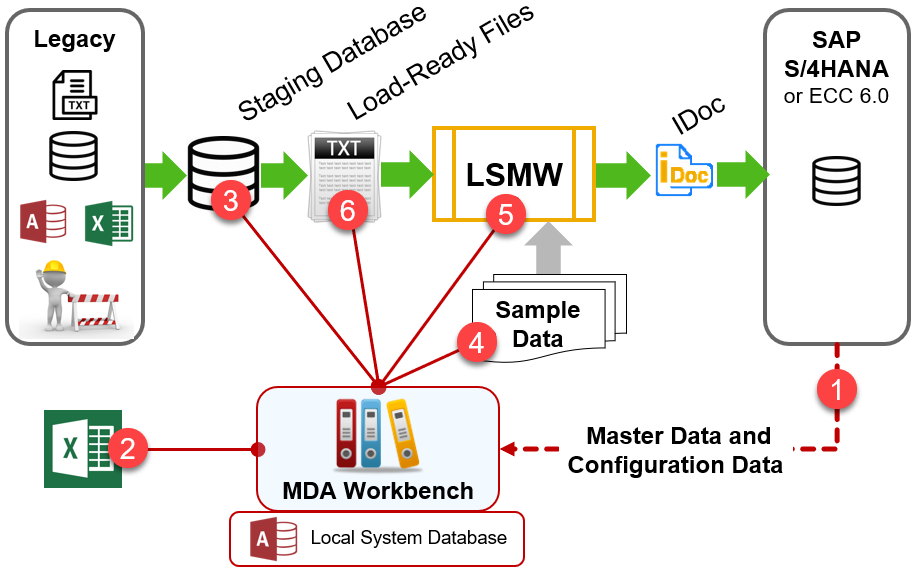MDA Workbench process touchpoints